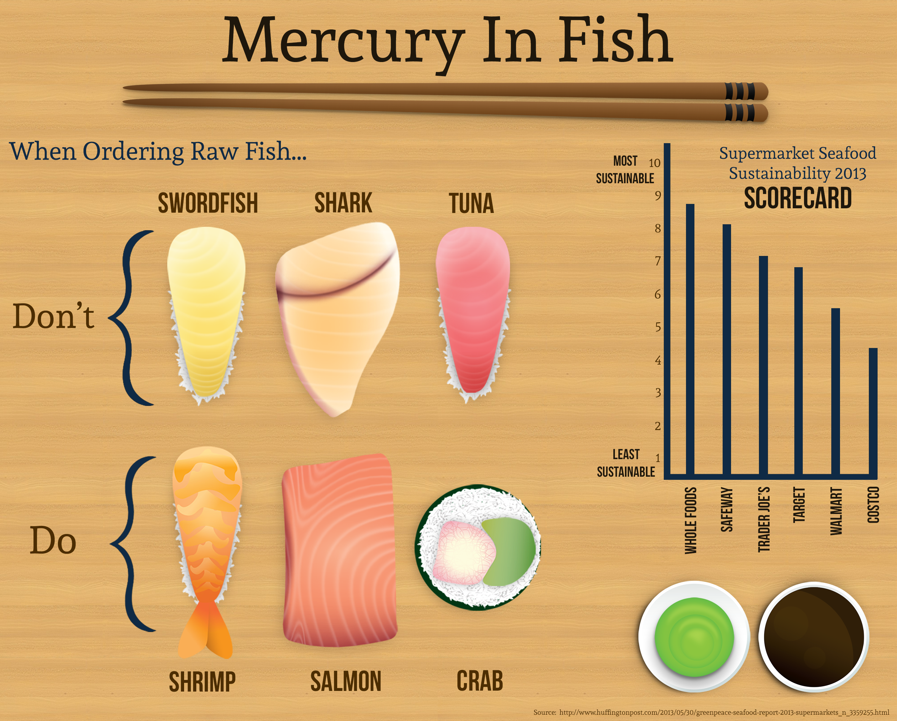 Mercury in your fish the thacher notes for Mercury levels in fish chart